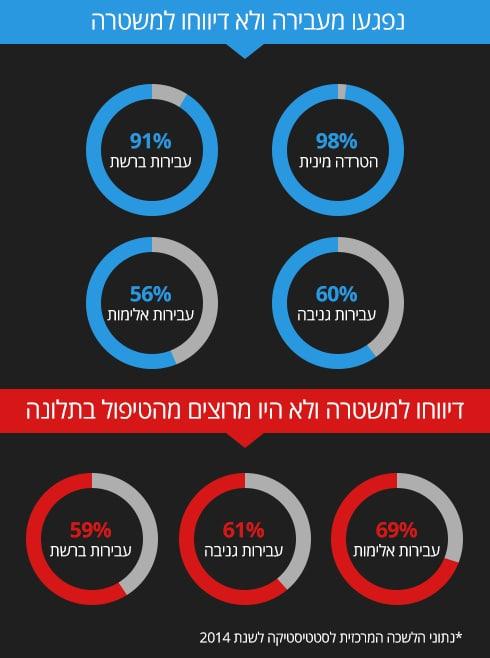 98% מנפגעי הטרדה מינית לא דיווחו למשטרה